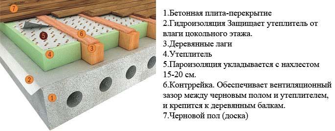 Пол в деревянном доме: утепление снизу при помощи пенопласта, минеральной ваты, с использованием промышленного оборудования