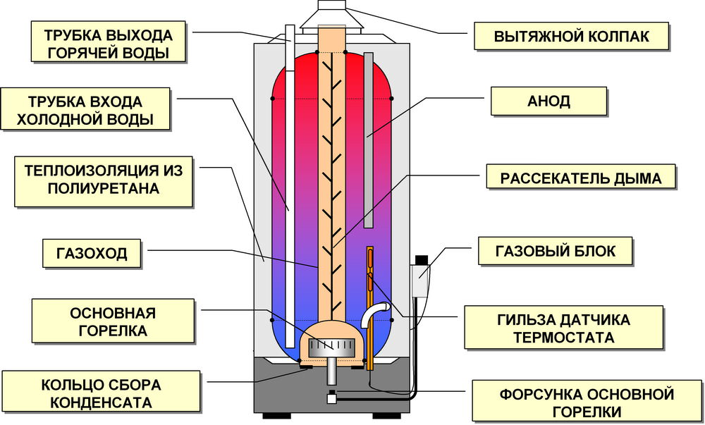 Порядок подключения бойлера к водопроводу