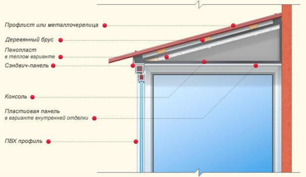 Пошаговая инструкция по монтажу крыши для балкона на последнем этаже дома