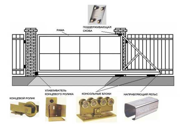 Пошаговая инструкция по монтажу откатных ворот своими руками