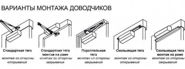 Пошаговая инструкция по самостоятельной установке дверного доводчика