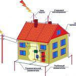 Покрокова інструкція зведення даху з металочерепиці своїми руками: особливості монтажу