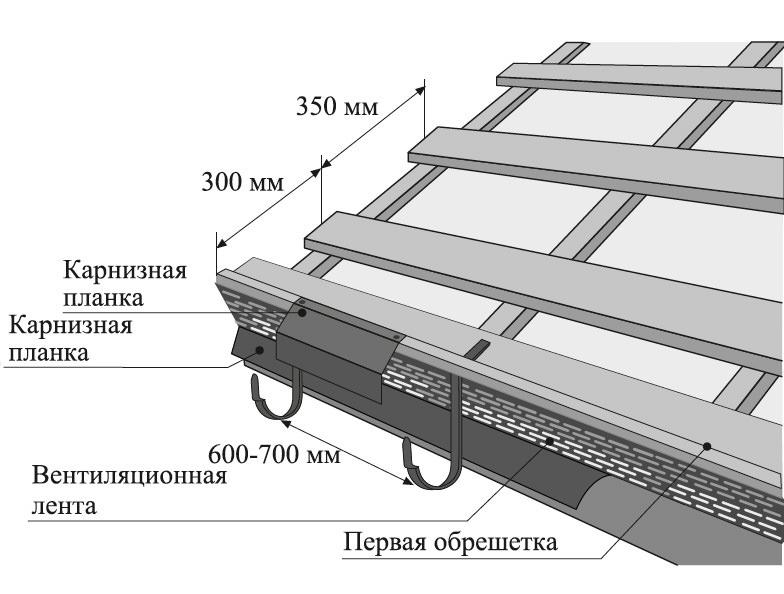 Пошаговая инструкция возведения крыши из металлочерепицы своими руками: особенности монтажа