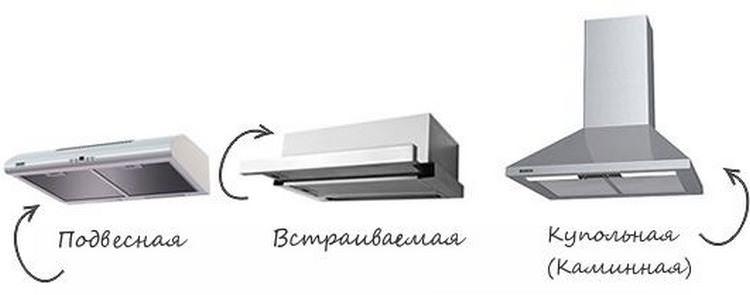 Правильное подключение вытяжки на кухне к вентиляции: пошаговая инструкция