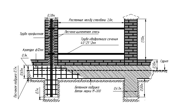 Правила и пример расчета нагрузок на фундамент