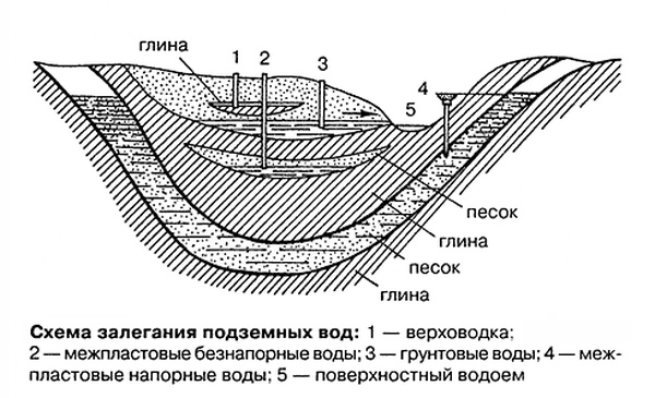 Простые способы определения уровня грунтовых вод при строительстве