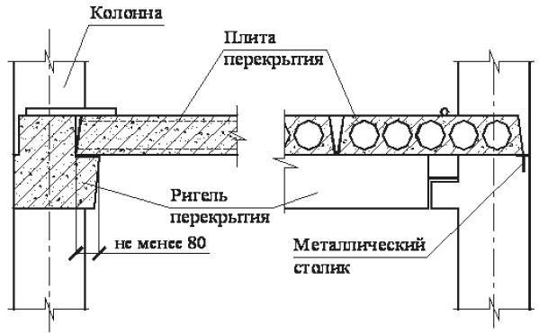Размер пустотных плит перекрытия: конструкционные особенности, характеристики размера и веса, марки, расчёт максимально допустимой нагрузки
