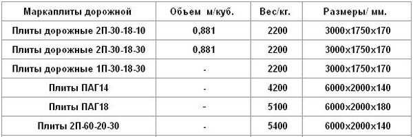 Размеры дорожных плит по ГОСТу, маркировка и советы по выбору