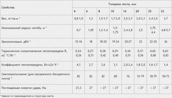 Размеры листа сотового поликарбоната в зависимости от типа, средние цены