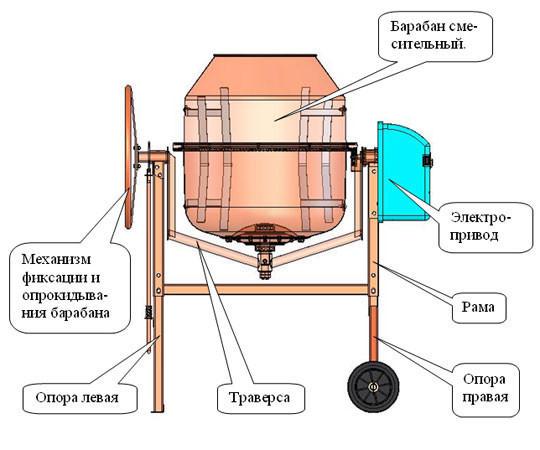 Сам себе мастер: как изготовить бетономешалку своими руками