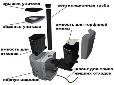 Счастливый дачник: торфяной туалет для дачи какой лучше