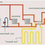 Схема і особливості роботи системи опалення закритого типу з примусовою циркуляцією