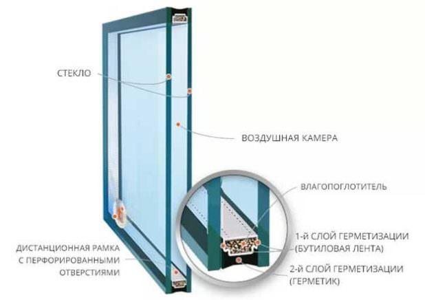 Соответствие срока службы пластикового окна ГОСТу: что влияет на конструкцию