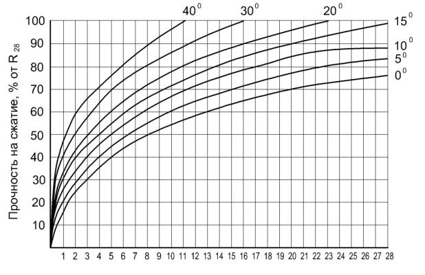 Состав и технические характеристики бетона