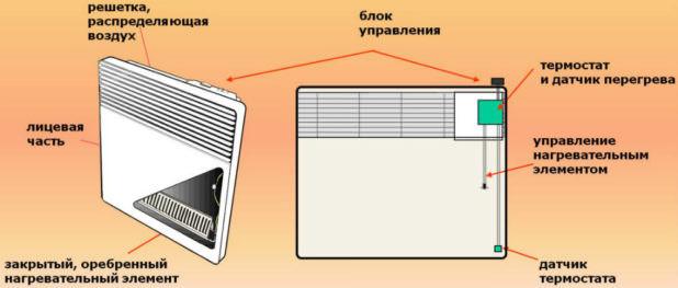 Советы по выбору конвекторного обогревателя для использования на даче