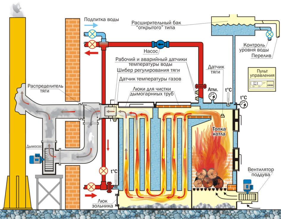Способы отопления частного дома без использования электричества и газа: выбор оптимального варианта