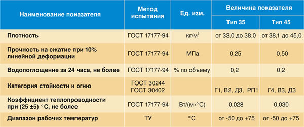 Стены каркасно-щитовых домов: внутреннее и наружное утепление, использование пенополистирола, правила монтажа теплоизоляции