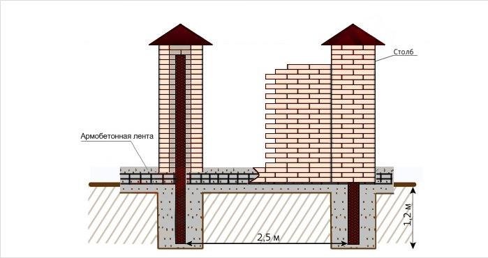 Строим кирпичный забор на даче своими руками