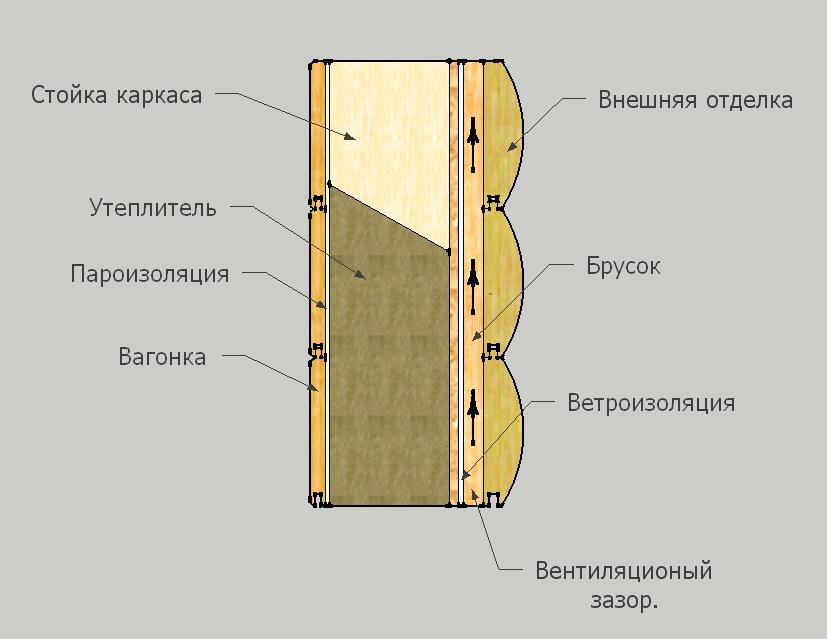 Строительство каркасного дома из плит ОСБ: преимущества и недостатки материала, устройство фундамента, особенности возведения
