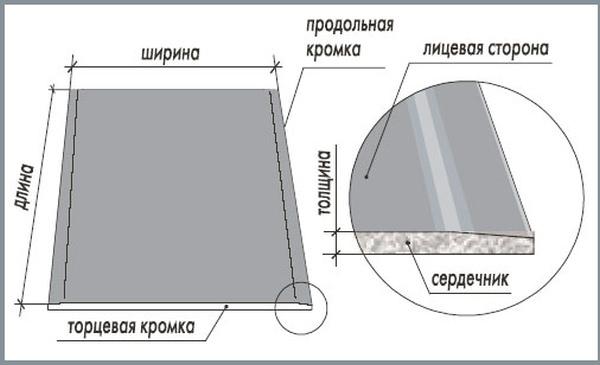 Таблицы размеров листа гипсокартона различных производителей и маркировка