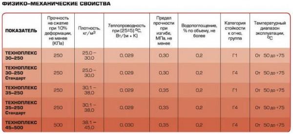 Технические характеристики Техноплекса, особенности применения и стоимость