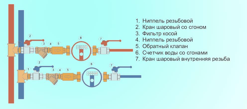 Устанавливаем счётчик воды в квартире своими руками