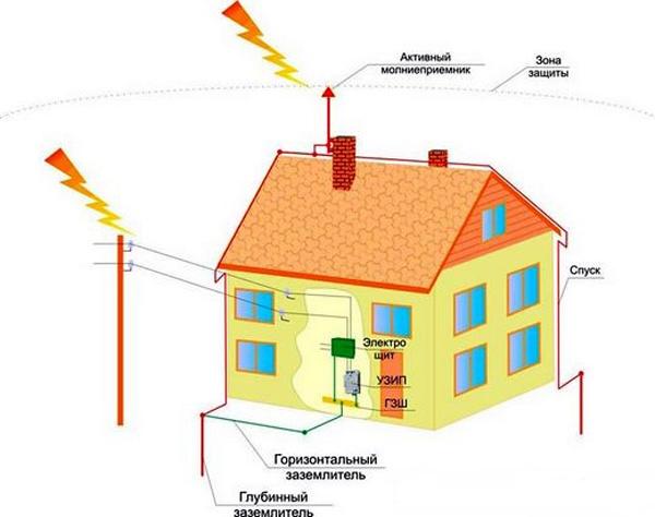 Установка молниезащиты коттеджа и ее варианты для различных видов крыш