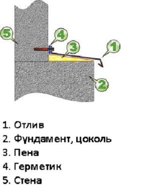 Установка отлива для цоковля фундамента