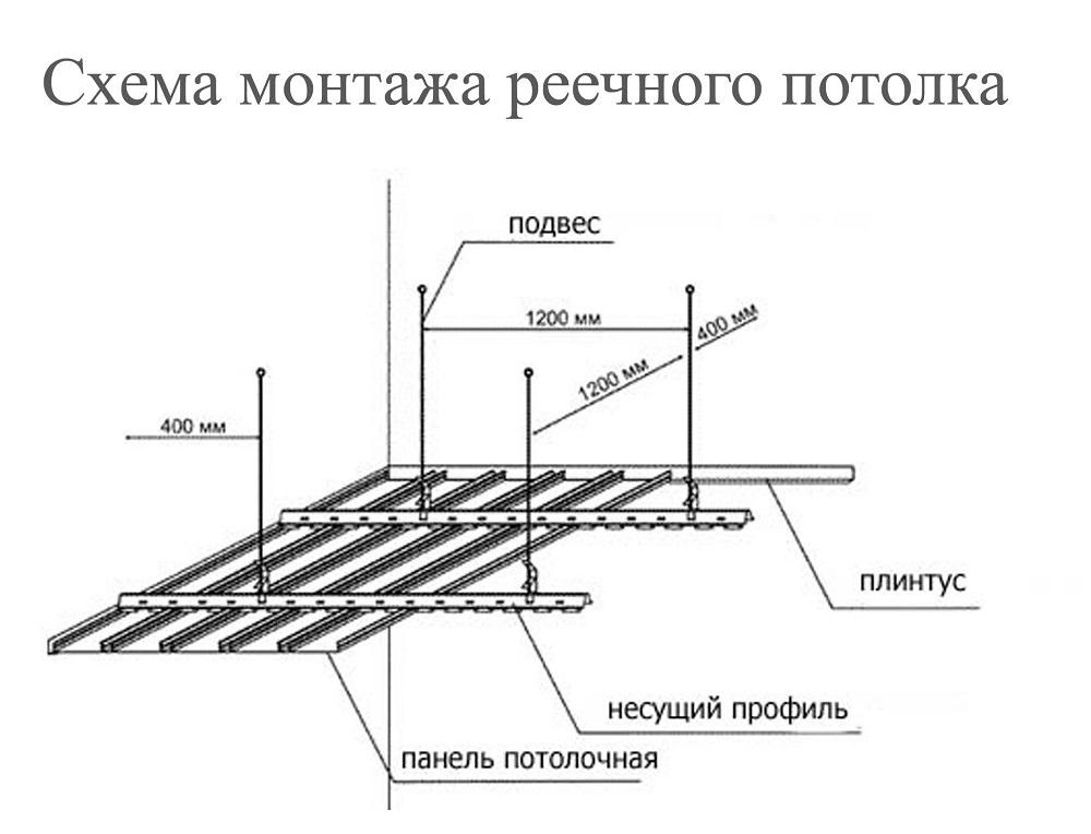 Установка реечного потолока