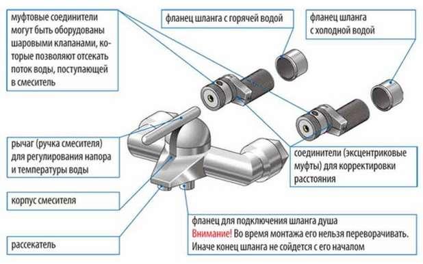 Устройство и ремонт смесителей для ванной с душем всех видов, схемы и видео
