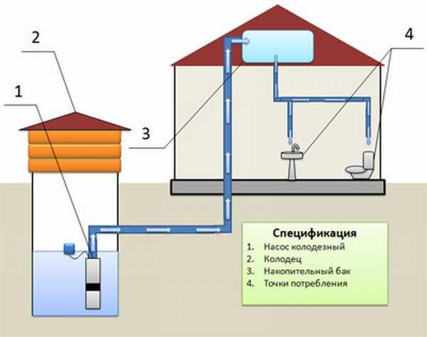 Устройство водоснабжения загородного дома из колодца своими руками