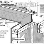 Утеплення каркасно-щитового будинку: вибір між сипучими і плитними матеріалами, інструкція з утеплення, пароізоляція