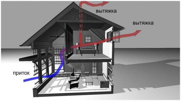 Вентиляционная система в каркасном доме – схемы монтажа и их особенности