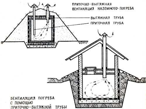 Вентиляция в погребе: особенности функционирования и способы реализации