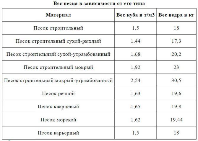 Вес 1 кубометра строительного песка в зависимости от чистоты и вида