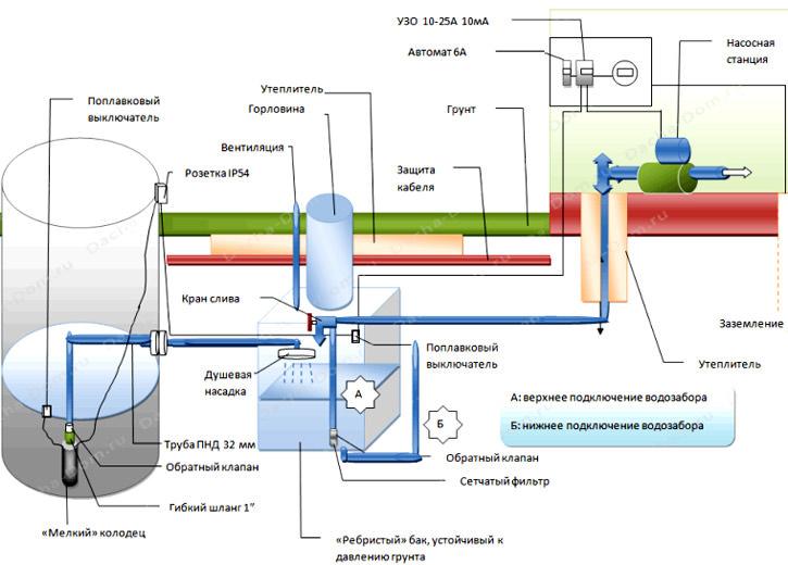Водоснабжение частного дома из скважины: монтаж водопровода, выбор насоса и важные рекомендации
