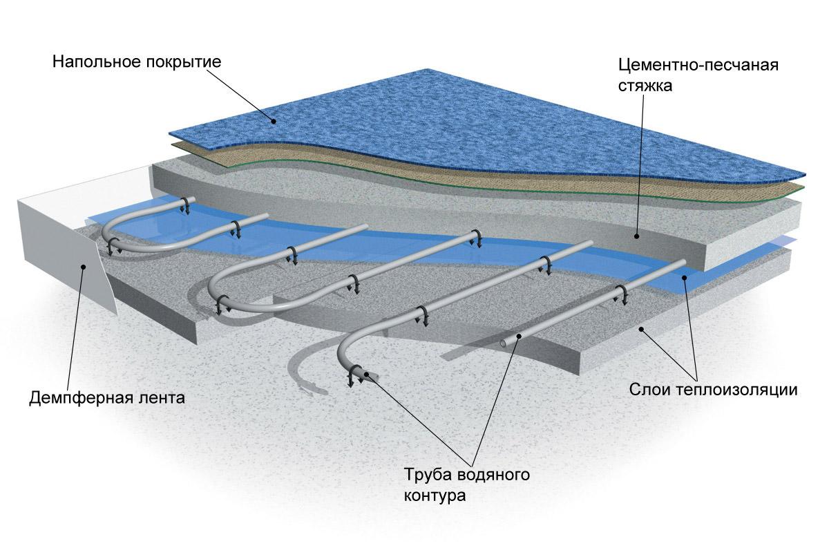 Водяной теплый пол: преимущества и недостатки