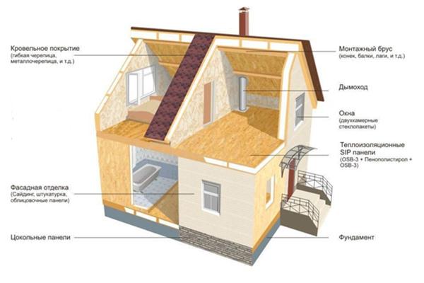 Всё о домокомплектах из СИП панелей с завода: виды, состав, стоимость