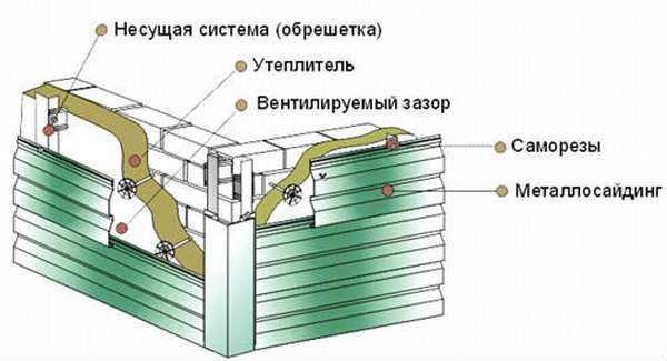Все особенности самостоятельного монтажа металлического сайдинга