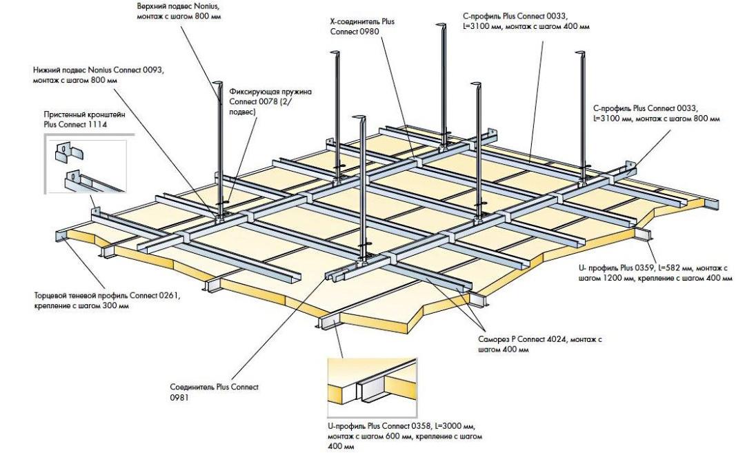 Выбор потолка для ванной комнаты: краска, декоративная штукатурка, ПВХ, гипсокартон, реечный, навесной и плиточный потолок